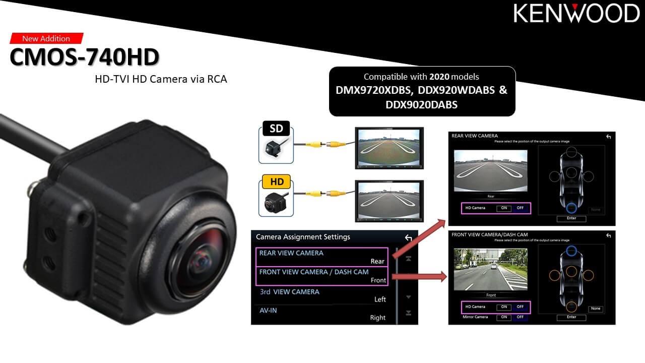 CMOS-740HD-720p-HD-CAMERA